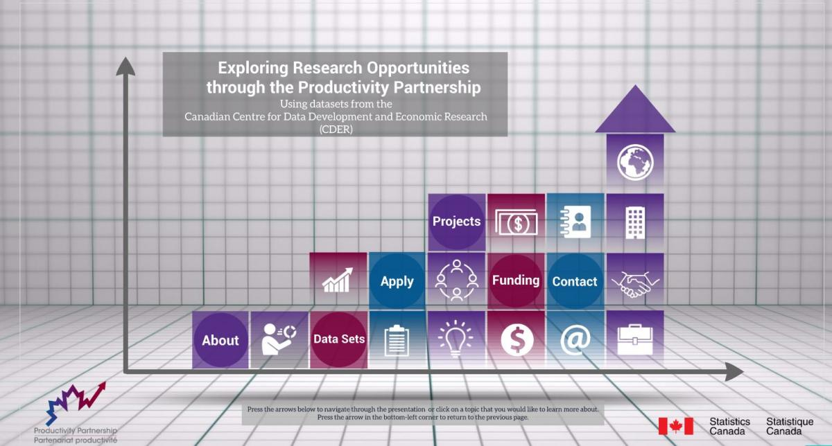 Exploring Research Opportunities through the Productivity Partnership